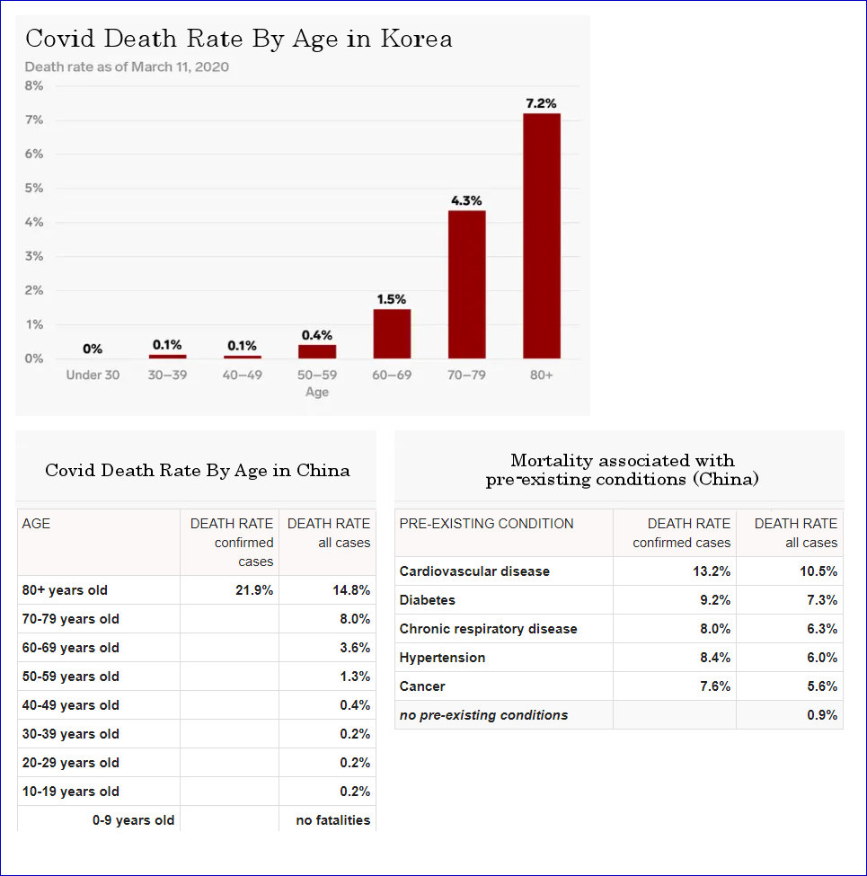 covid death rates who should be worried
